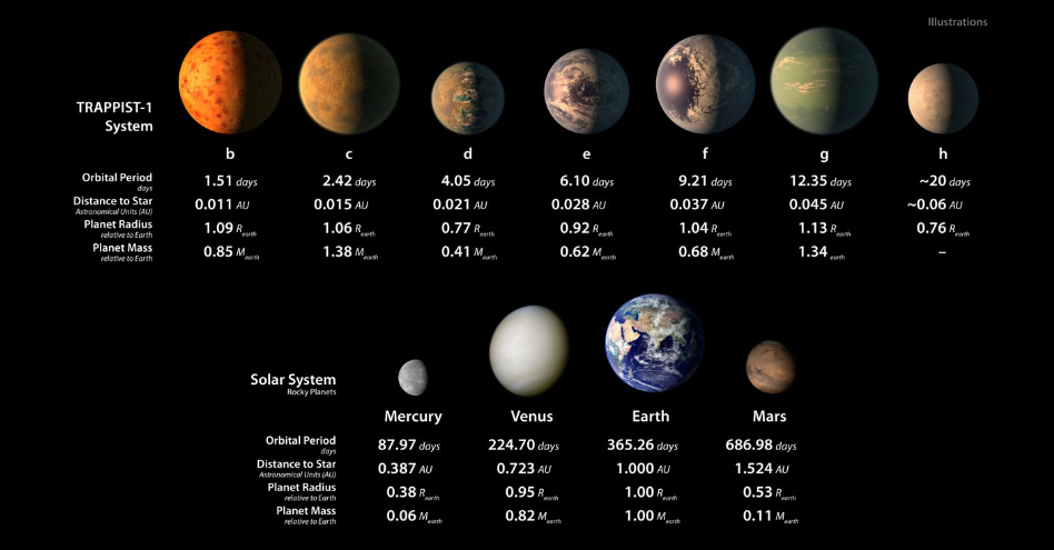 Seven Earth-Sized Planets Discovered in One Solar System – Three in Habitable Zone, Says NASA